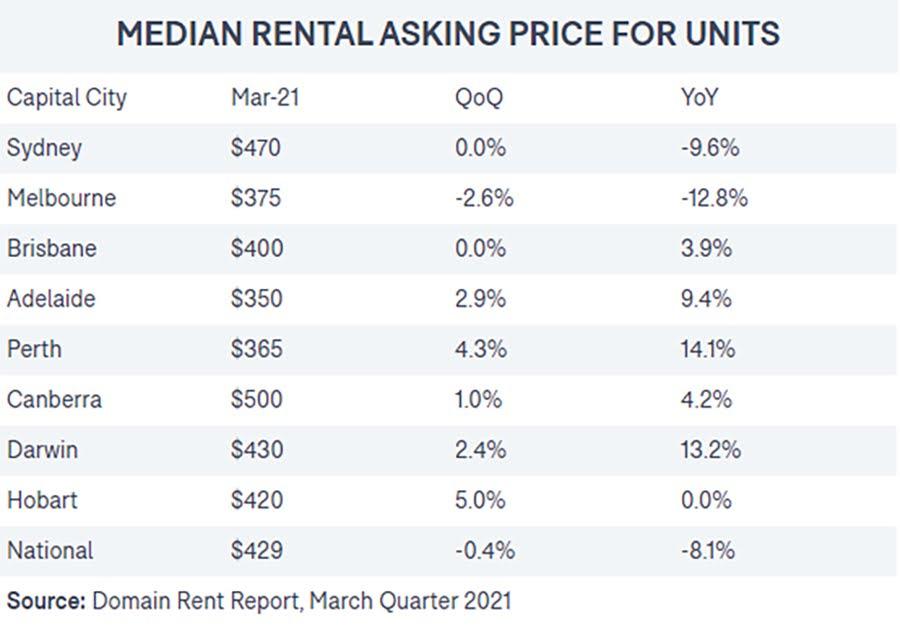 Giá chào thuê căn hộ biệt lập ở Úc