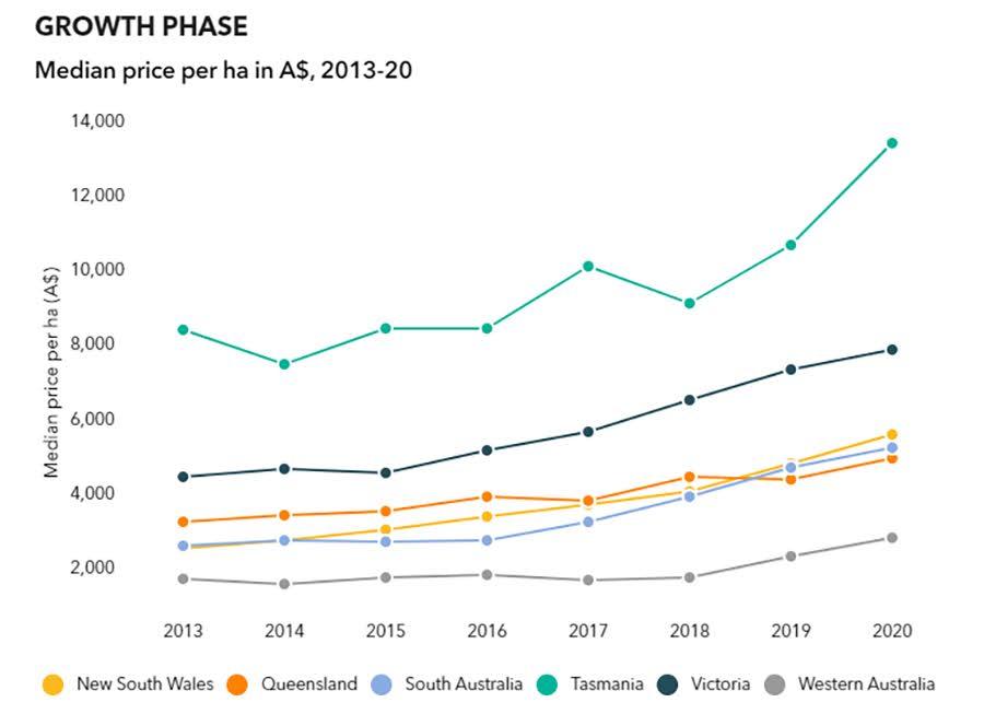 Sự tăng trường của giá đất trang trại Úc