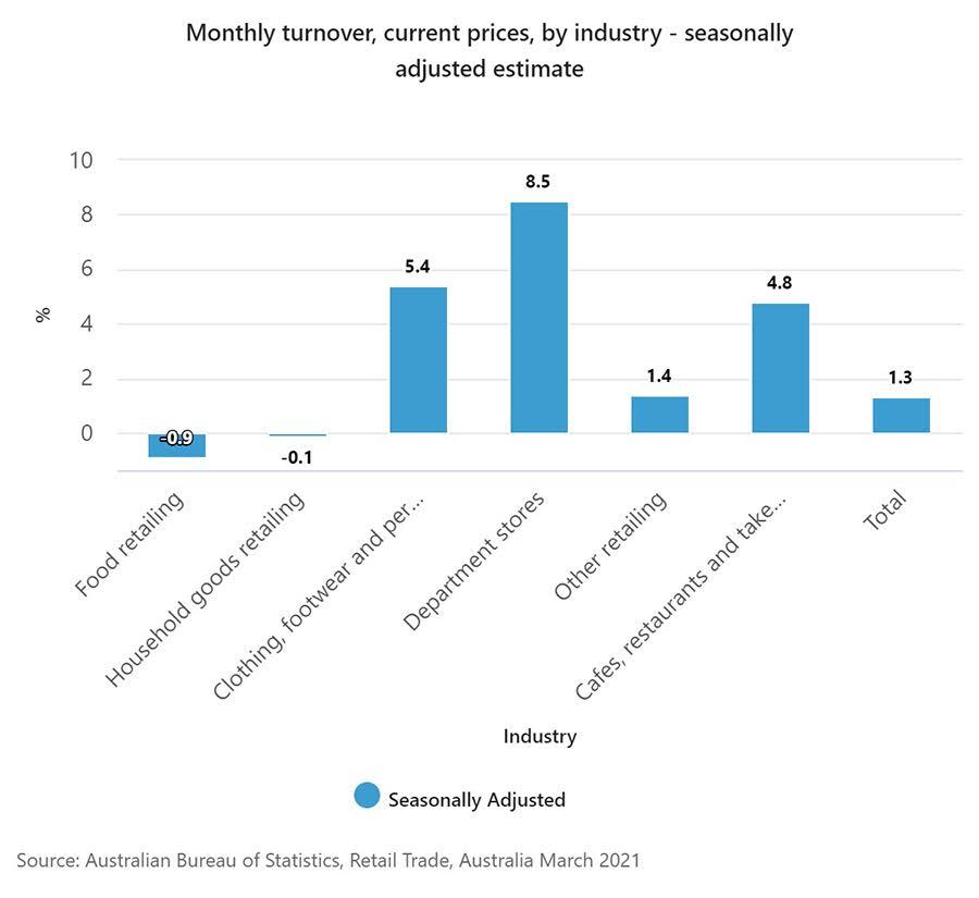 Số liệu tăng trưởng của một số ngành kinh doanh ở Úc