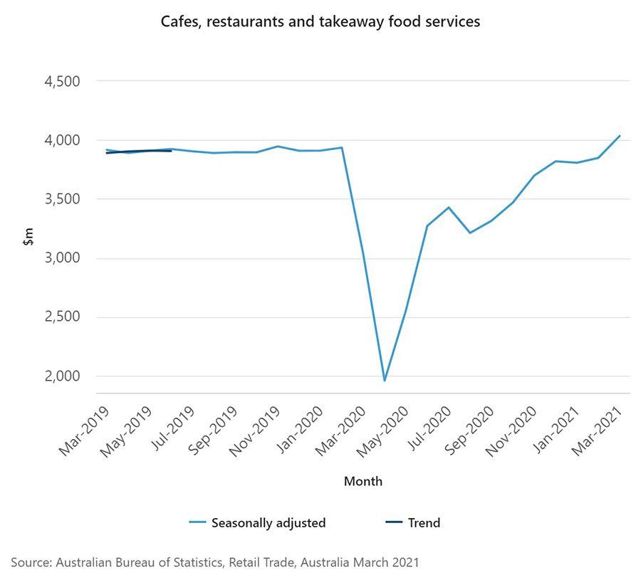 Tăng trưởng của ngành kinh doanh cà phê, nhà hàng và dịch vụ đồ ăn mang đi ở Úc
