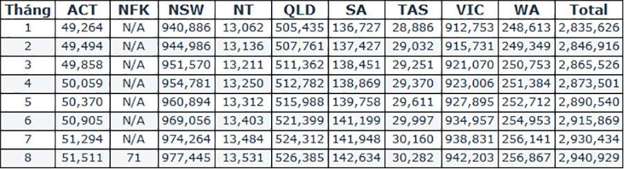 Tổng số doanh nghiệp được đăng ký ở Úc